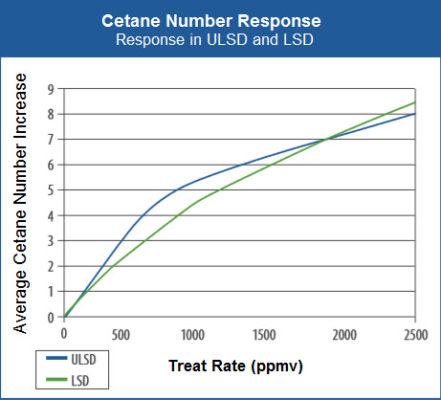 Cetane booster chart